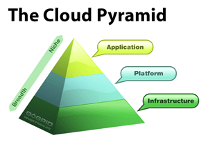 gogrid_cloud_pyramid