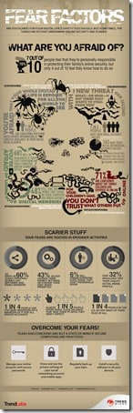 Trend Micro Fear Factor Infographic