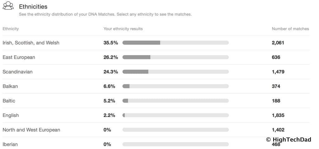 HTD MyHeritage DNA kit - ethnicities results